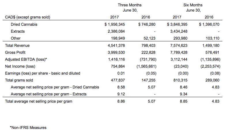 rd Revenues of $4.5M in Q2 2017, a 469% increase from the comparable prior year period Active patients increased to more than 20,000 compared to 4,000 in the comparable prior year period Positive Net Income, Cash Flow from Operations and Adjusted EBITDA Increased average net selling price per gram to $8.86, an increase of 75% from the comparable prior year period Increased oil production capacity with the addition of new state of the art extraction equipment Cannabis extracts increased to over 50% of sales in the quarter Reduced cash cost per gram to $1.49 1  compared to $1.96 in the prior quarter Received approval for increase in Langstaff Facility Vault storage capacity from $6.25 million to $25 million Began Phase 1 development of the 430,000 square foot Niagara Greenhouse which is scheduled to be online in the fall of 2017. Together with Phase 2, which is expected to be completed in 2018, this Facility should provide the Company with up to 40,000 additional kilograms of annual growing capacity Patents for our single serve Brew Budz pods now granted in both the U.S. and Canada with patents pending in the E.U., China and Australia Together with Apotex, our Global pharma partner, began the development of new dose forms aimed at making it easier for patients to use medical cannabis